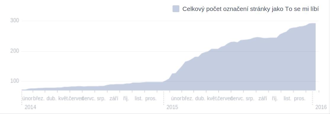 Nárůst počtu fanoušku facebooku od začátku roku 2014