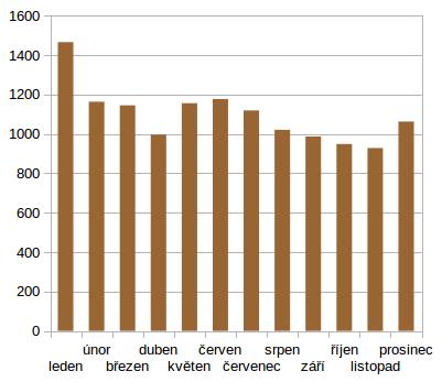 Průměrná návštěvnost v jednotlivých měsících napříč všemi roky (měřeno od roku 2004)