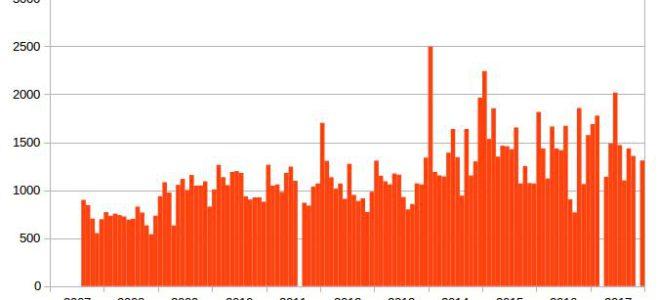 Počet unikátních návštěv od roku 2007