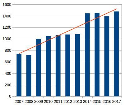 Průměrná měsíční návštěvnost v jednotlivých letech