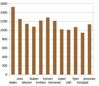 Průměrná návštěvnost v jednotlivých měsících napříč všemi roky (měřeno od roku 2007)